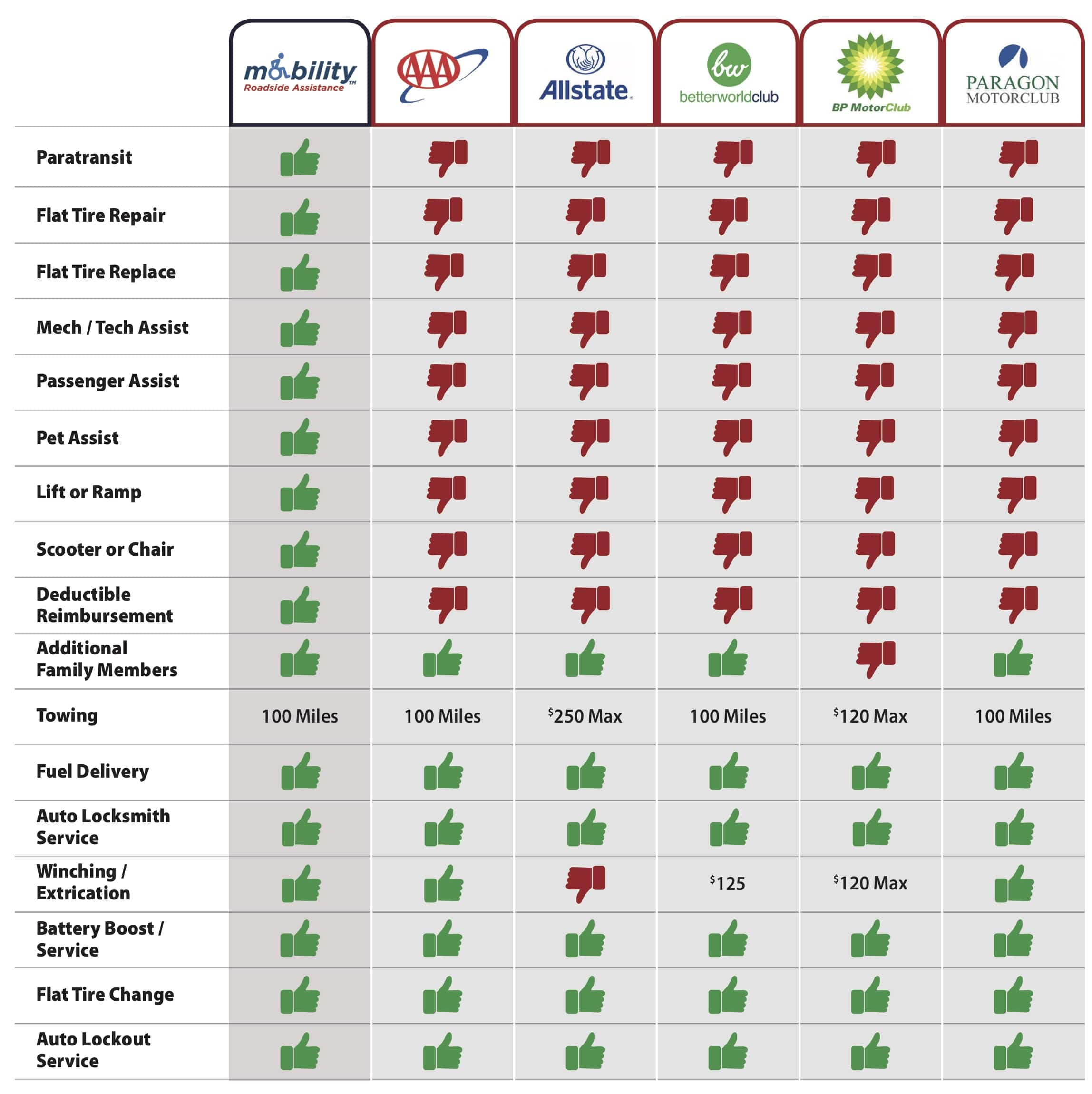 See how Mobility Roadside Assistance compares to other services